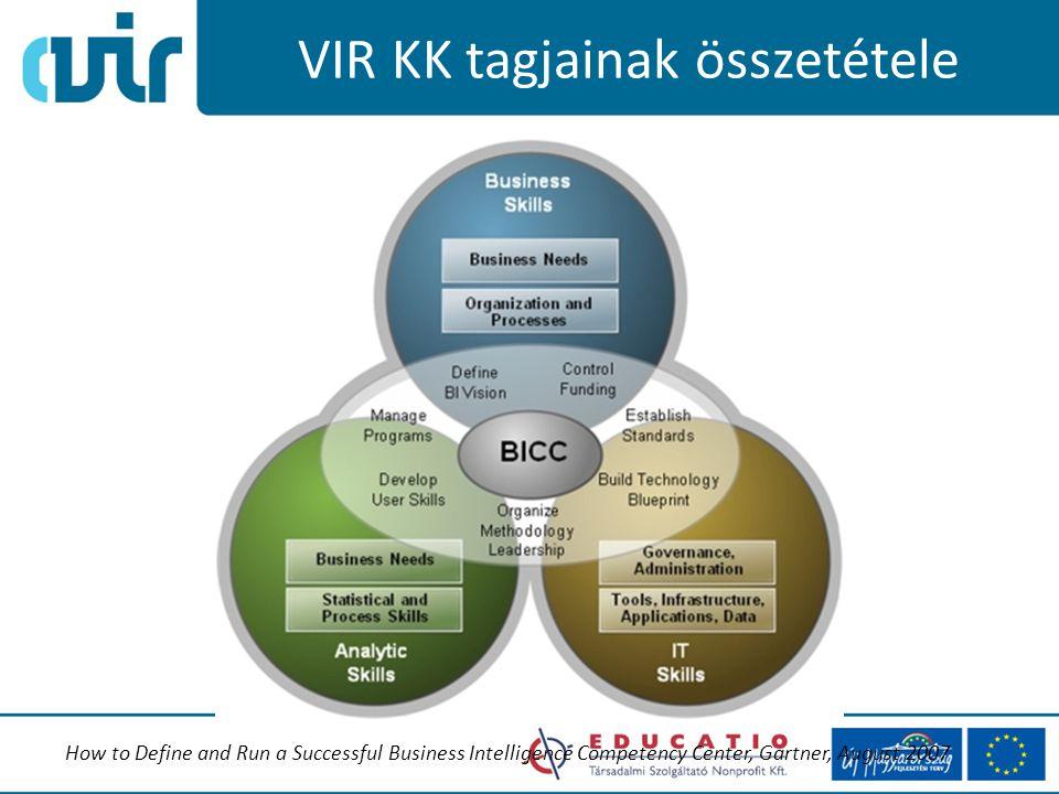 VIR KK tagjainak összetétele How to Define and Run a Successful Business Intelligence Competency Center, Gartner, August 2007