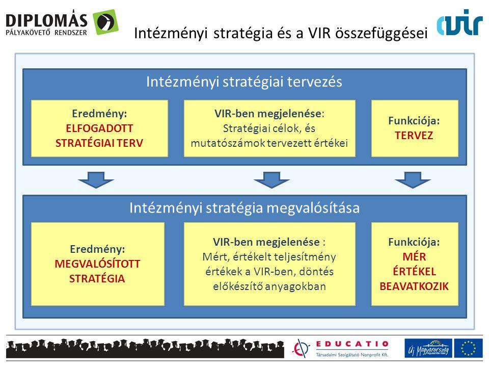 Intézményi stratégia és a VIR összefüggései Intézményi stratégiai tervezés Eredmény: ELFOGADOTT STRATÉGIAI TERV Intézményi stratégia megvalósítása Eredmény: MEGVALÓSÍTOTT STRATÉGIA VIR-ben megjelenése: Stratégiai célok, és mutatószámok tervezett értékei VIR-ben megjelenése : Mért, értékelt teljesítmény értékek a VIR-ben, döntés előkészítő anyagokban Funkciója: TERVEZ Funkciója: MÉR ÉRTÉKEL BEAVATKOZIK