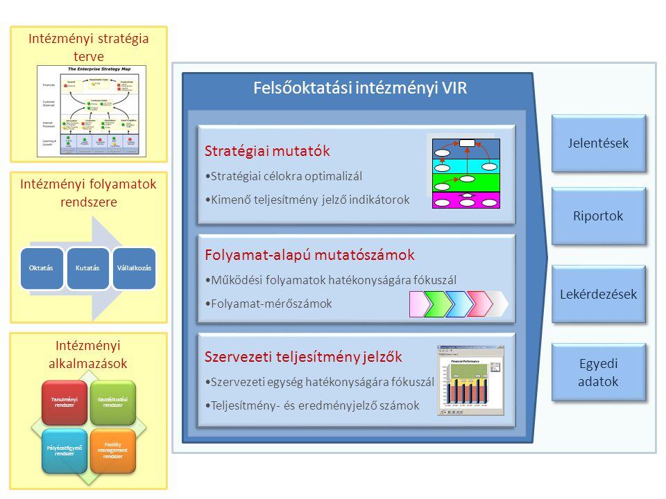 Felsőoktatási intézményi VIR Stratégiai mutatók Stratégiai célokra optimalizál Kimenő teljesítmény jelző indikátorok Stratégiai mutatók Stratégiai célokra optimalizál Kimenő teljesítmény jelző indikátorok Folyamat-alapú mutatószámok Működési folyamatok hatékonyságára fókuszál Folyamat-mérőszámok Folyamat-alapú mutatószámok Működési folyamatok hatékonyságára fókuszál Folyamat-mérőszámok Szervezeti teljesítmény jelzők Szervezeti egység hatékonyságára fókuszál Teljesítmény- és eredményjelző számok Szervezeti teljesítmény jelzők Szervezeti egység hatékonyságára fókuszál Teljesítmény- és eredményjelző számok Intézményi folyamatok rendszere Intézményi alkalmazások Tanulmányi rendszer Gazdálkodási rendszer Pályázatfigyelő rendszer Facility management rendszer Intézményi stratégia terve Jelentések Riportok Lekérdezések Egyedi adatok