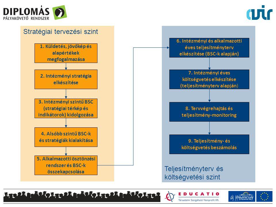 Teljesítményterv és költségvetési szint 7. Intézményi éves költségvetés elkészítése (teljesítményterv alapján) 8. Tervvégrehajtás és teljesítmény-moni
