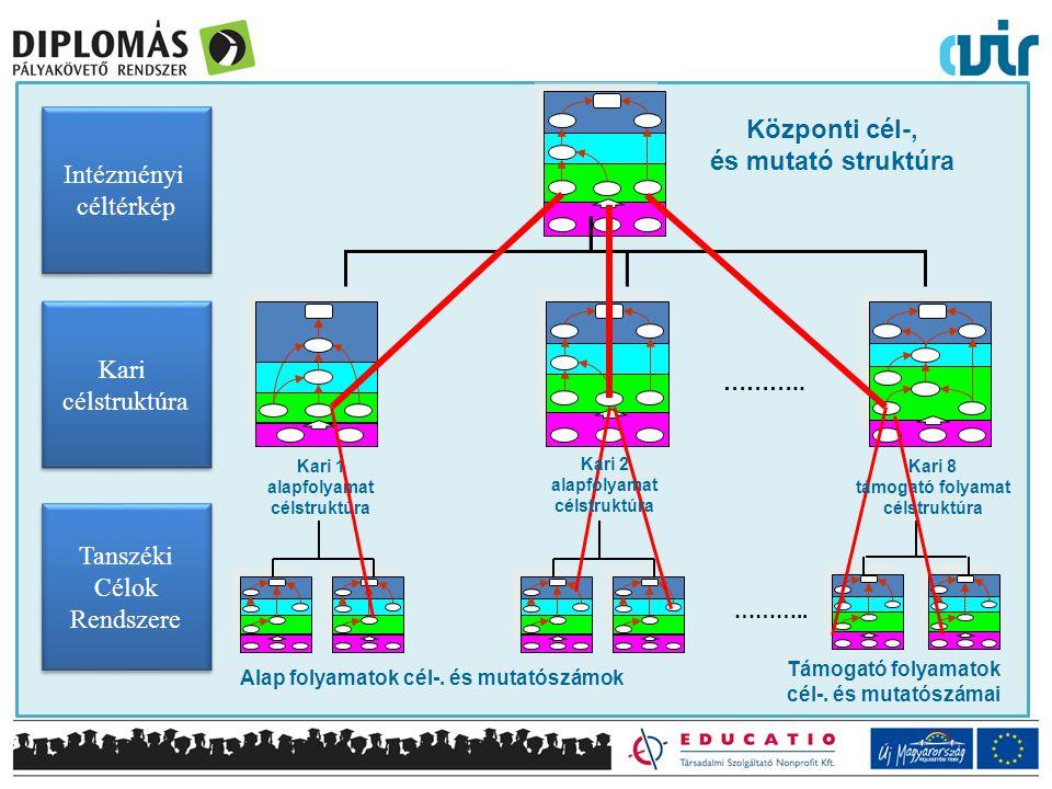 Támogató folyamatok cél-. és mutatószámai Kari 1 alapfolyamat célstruktúra Központi cél-, és mutató struktúra ……….. Kari 8 támogató folyamat célstrukt