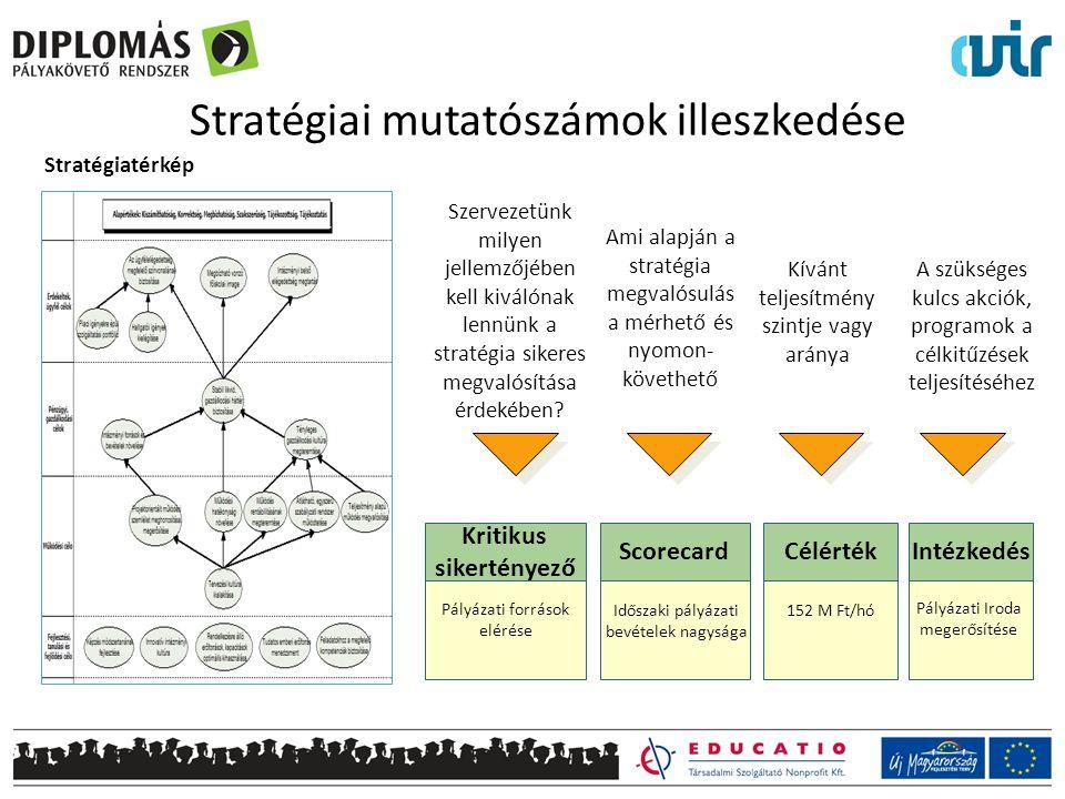 Stratégiai mutatószámok illeszkedése Kritikus sikertényező Pályázati források elérése Célérték 152 M Ft/hó Pályázati Iroda megerősítése IntézkedésScorecard Időszaki pályázati bevételek nagysága Stratégiatérkép Kívánt teljesítmény szintje vagy aránya A szükséges kulcs akciók, programok a célkitűzések teljesítéséhez Ami alapján a stratégia megvalósulás a mérhető és nyomon- követhető Szervezetünk milyen jellemzőjében kell kiválónak lennünk a stratégia sikeres megvalósítása érdekében?