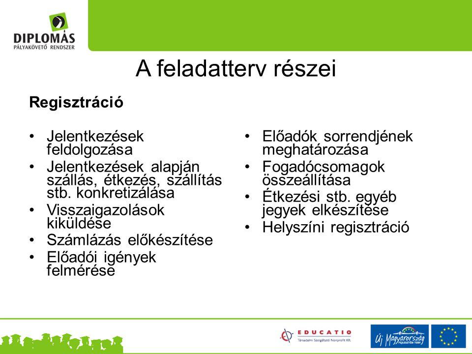 A feladatterv részei Regisztráció Jelentkezések feldolgozása Jelentkezések alapján szállás, étkezés, szállítás stb. konkretizálása Visszaigazolások ki