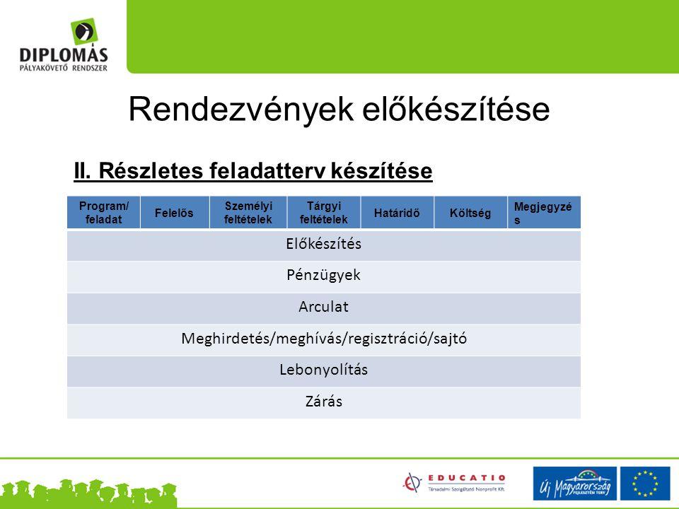 A feladatterv részei Előkészítés Helyszín lefoglalás Berendezés Étkezés Szállás Engedélyek Biztonság Kellékek Szállítás