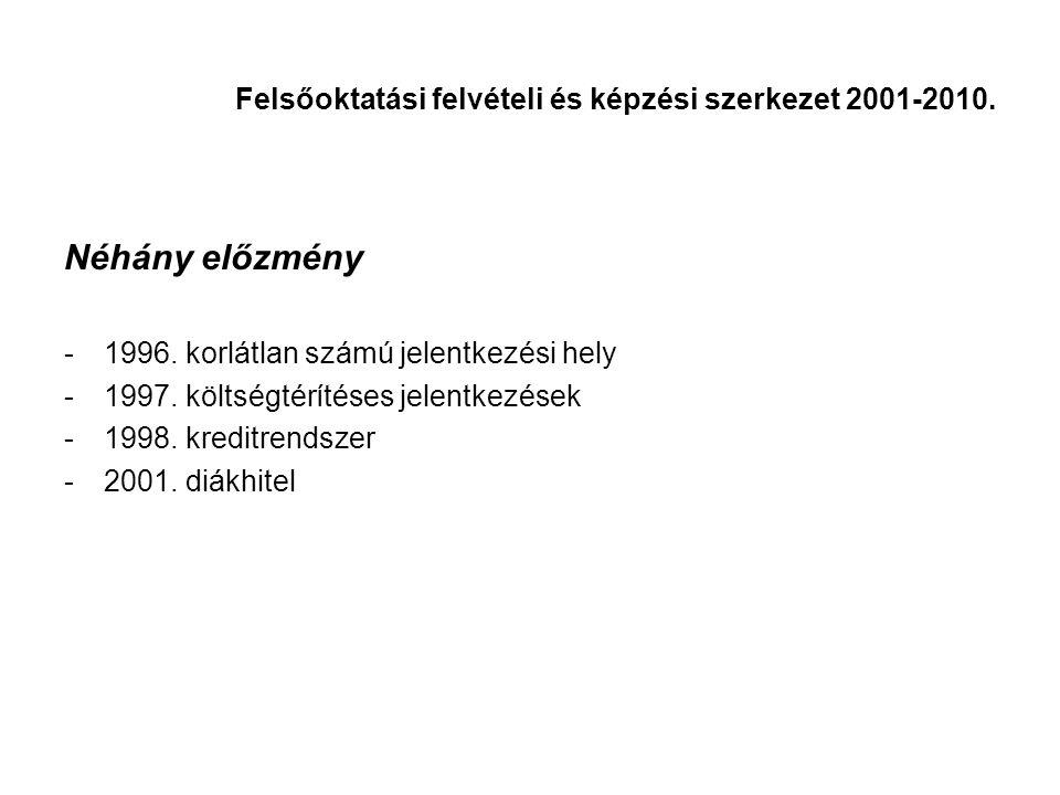 Néhány előzmény -1996. korlátlan számú jelentkezési hely -1997.