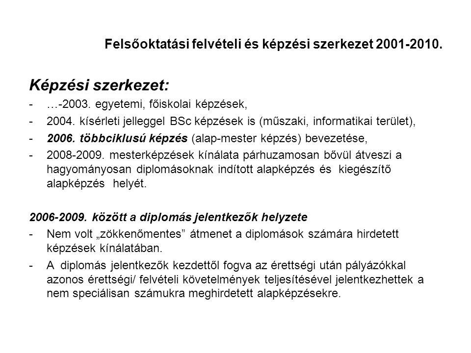 Képzési szerkezet: -…-2003. egyetemi, főiskolai képzések, -2004.