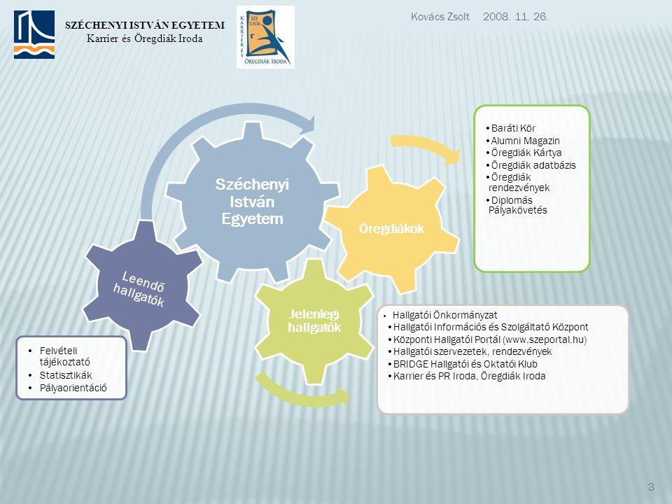 Leendő hallgatók Felvételi tájékoztató Statisztikák Pályaorientáció 2008.