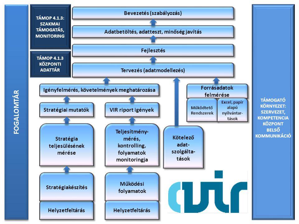Helyzetfeltárás Stratégiakészítés Stratégia teljesülésének mérése Működési folyamatok Forrásadatok felmérése Igényfelmérés, követelmények meghatározása Bevezetés (szabályozás) Kötelező adat- szolgálta- tások Tervezés (adatmodellezés) Fejlesztés FOGALOMTÁR TÁMOGATÓ KÖRNYEZET: SZERVEZET, KOMPETENCIA KÖZPONT BELSŐ KOMMUNIKÁCIÓ TÁMOP 4.1.3 KÖZPONTI ADATTÁR Adatbetöltés, adatteszt, minőség javítás Stratégiai mutatók VIR riport igények Helyzetfeltárás Teljesítmény- mérés, kontrolling, folyamatok monitoringja Működtető Rendszerek Excel, papír alapú nyilvántar- tások TÁMOP 4.1.3: SZAKMAI TÁMOGATÁS, MONITORING