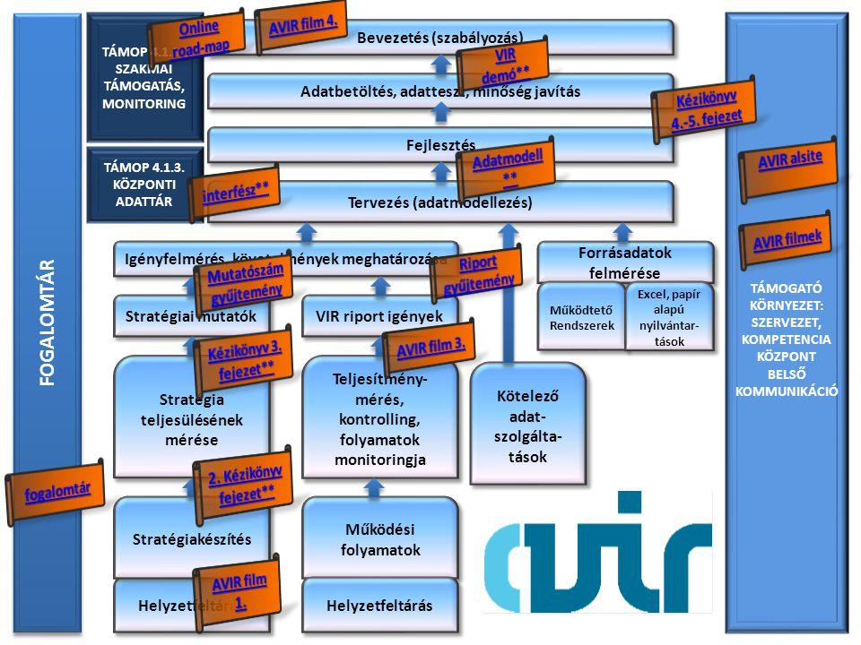 Helyzetfeltárás Stratégiakészítés Stratégia teljesülésének mérése Működési folyamatok Forrásadatok felmérése Igényfelmérés, követelmények meghatározása Bevezetés (szabályozás) Kötelező adat- szolgálta- tások Tervezés (adatmodellezés) Fejlesztés FOGALOMTÁR TÁMOGATÓ KÖRNYEZET: SZERVEZET, KOMPETENCIA KÖZPONT BELSŐ KOMMUNIKÁCIÓ TÁMOP 4.1.3.