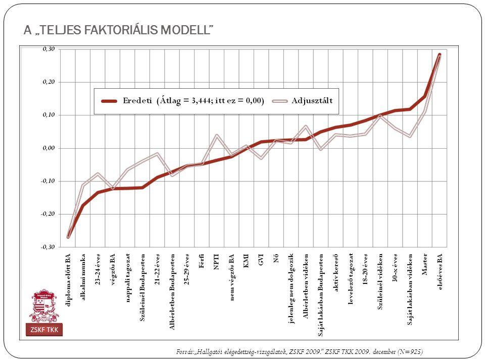 """A """"TELJES FAKTORIÁLIS MODELL Forrás: """"Hallgatói elégedettség-vizsgálatok, ZSKF 2009. ZSKF TKK 2009."""