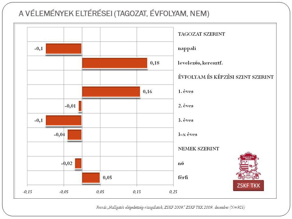 """A VÉLEMÉNYEK ELTÉRÉSEI (TAGOZAT, ÉVFOLYAM, NEM) Forrás: """"Hallgatói elégedettség-vizsgálatok, ZSKF 2009. ZSKF TKK 2009."""