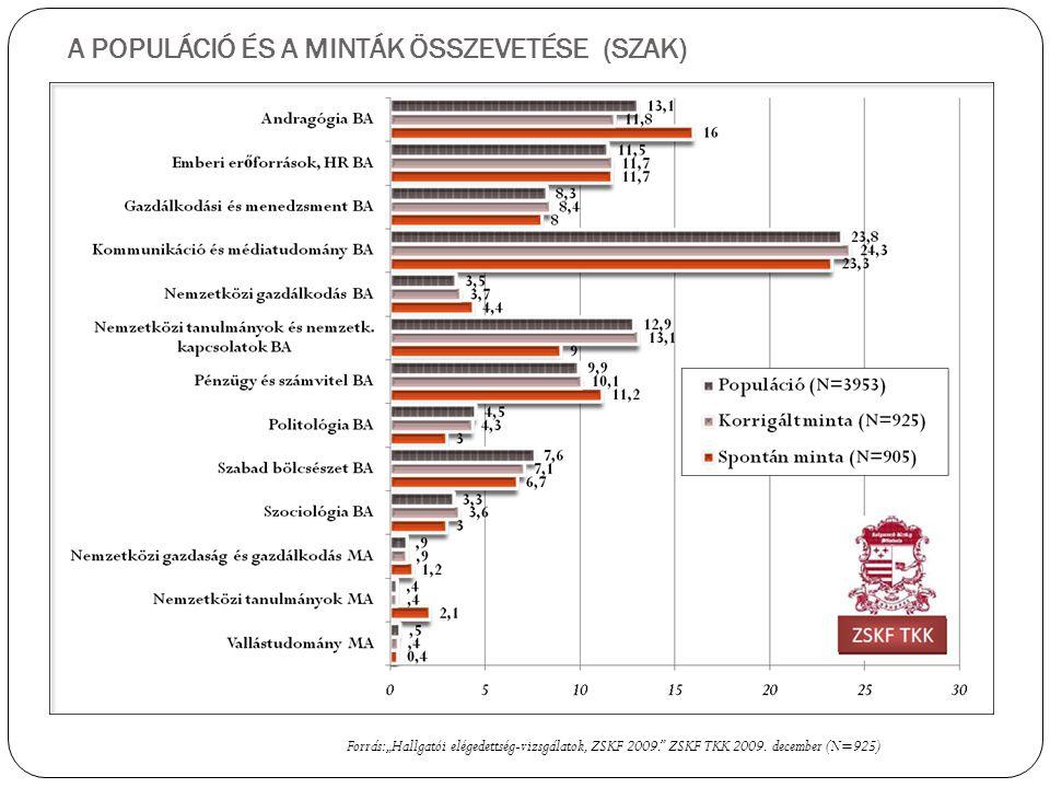 """A POPULÁCIÓ ÉS A MINTÁK ÖSSZEVETÉSE (SZAK) Forrás: """"Hallgatói elégedettség-vizsgálatok, ZSKF 2009. ZSKF TKK 2009."""