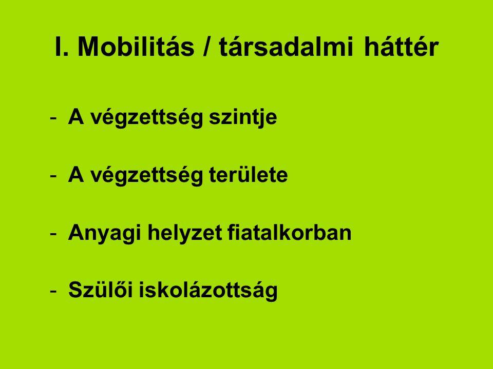 I. Mobilitás / társadalmi háttér -A végzettség szintje -A végzettség területe -Anyagi helyzet fiatalkorban -Szülői iskolázottság