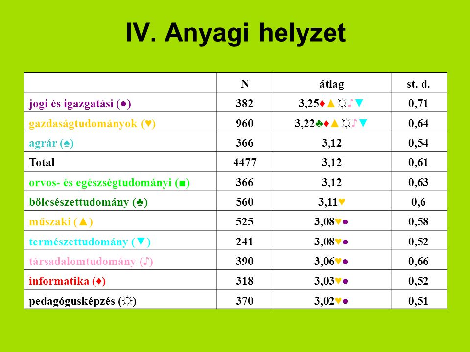 IV. Anyagi helyzet Nátlagst. d. jogi és igazgatási (●)3823,25♦▲☼♪▼0,71 gazdaságtudományok (♥)9603,22♣♦▲☼♪▼0,64 agrár (♠)3663,120,54 Total44773,120,61