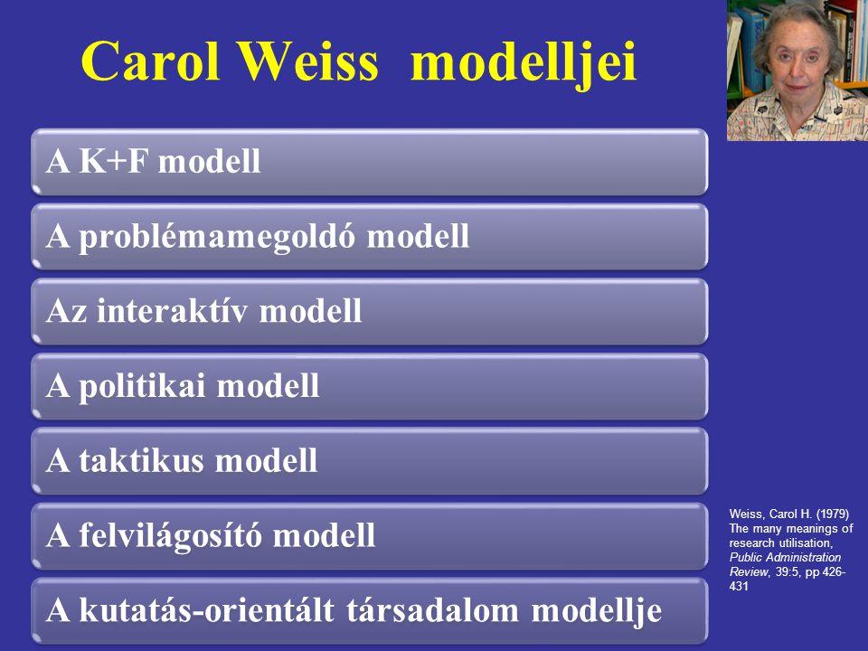 Carol Weiss modelljei A K+F modellA problémamegoldó modellAz interaktív modellA politikai modellA taktikus modellA felvilágosító modellA kutatás-orientált társadalom modellje Weiss, Carol H.