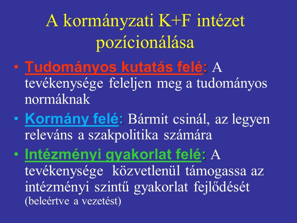 A kormányzati K+F intézet pozícionálása :Tudományos kutatás felé: A tevékenysége feleljen meg a tudományos normáknak :Kormány felé: Bármit csinál, az
