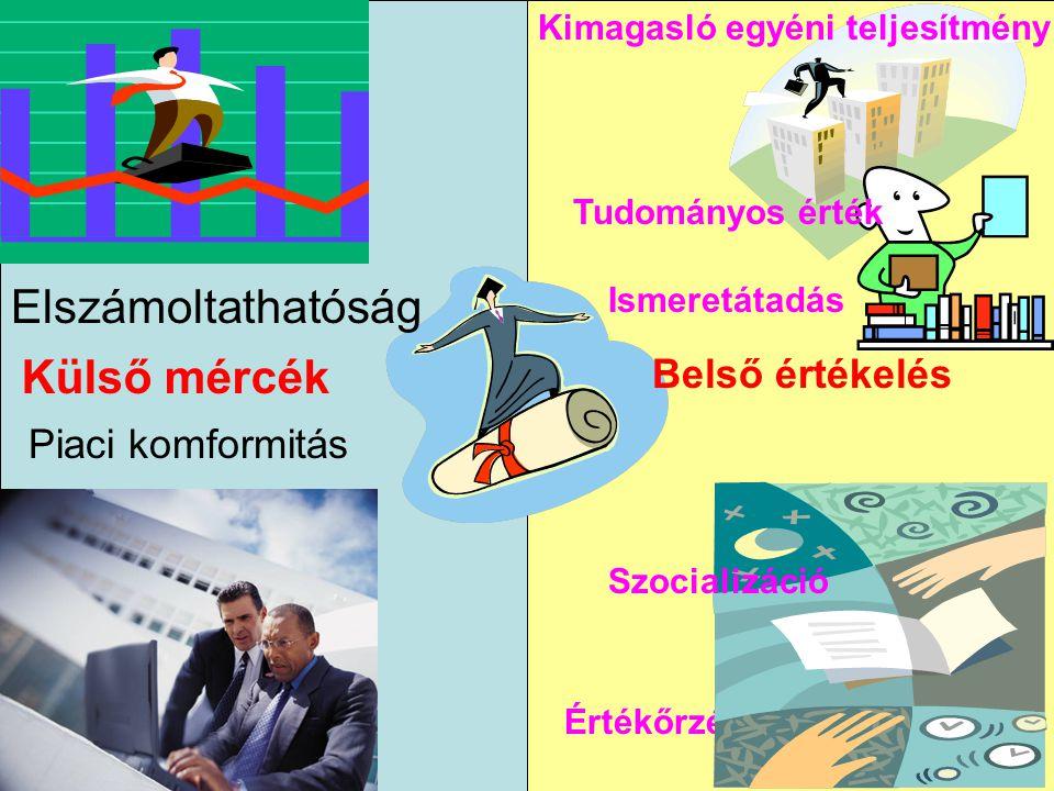 Elszámoltathatóság Piaci komformitás Értékőrzés,értékátadás Külső mércék Ismeretátadás Tudományos érték Kimagasló egyéni teljesítmény Szocializáció Be