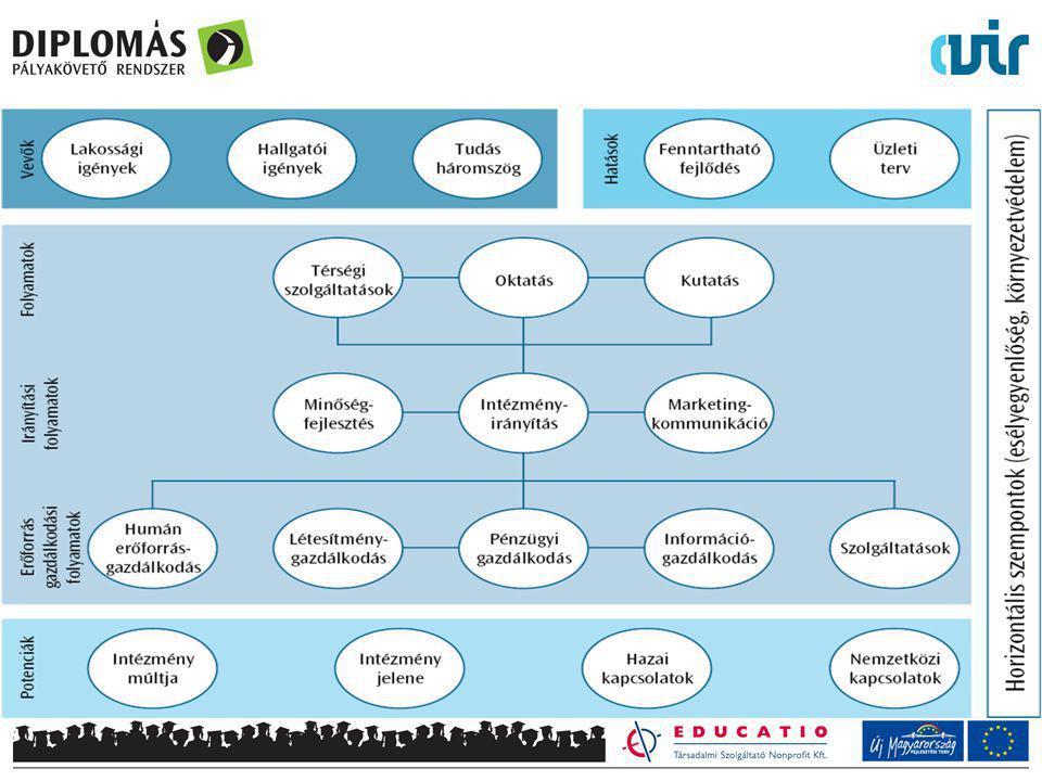 Intézményi folyamatmodell Végig vezettük a HEFOP-ban kidolgozott folyamatmodellt – a közösen megállapított folyamatokat vettük alapul a stratégiai tervezésnél, a mutatóknál és a VIR fejlesztésnél is – ETTŐL persze el lehet térni, a lényeg, hogy EGYSÉGES rendszert alakítsanak ki!