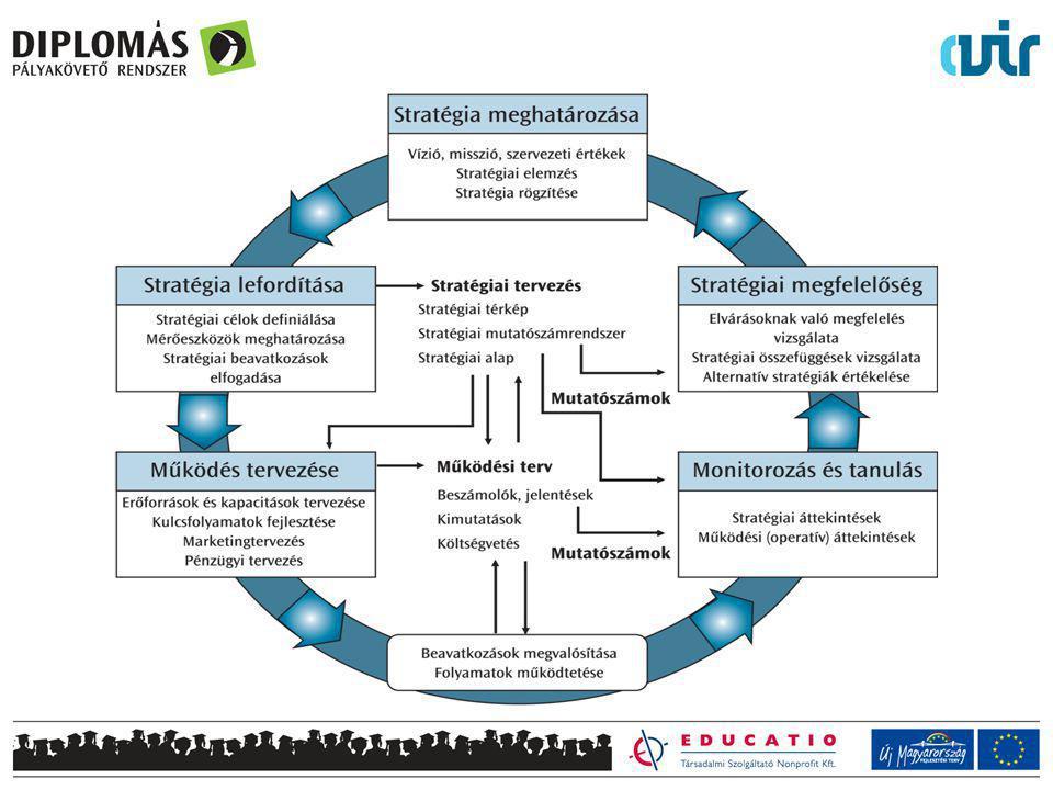Intézményi stratégiai dokumentumrendszer