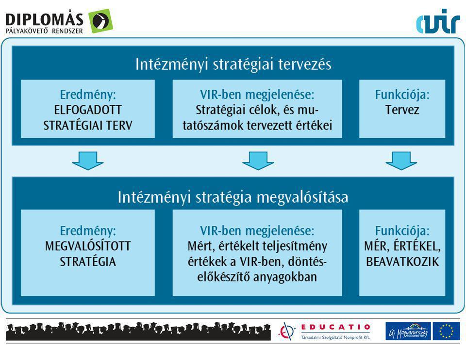Stratégiai terv, a célok és a hozzájuk tartozó mutatók nélkül mit és hogyan mérnénk.