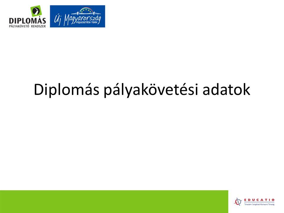 Diplomás pályakövetési adatok