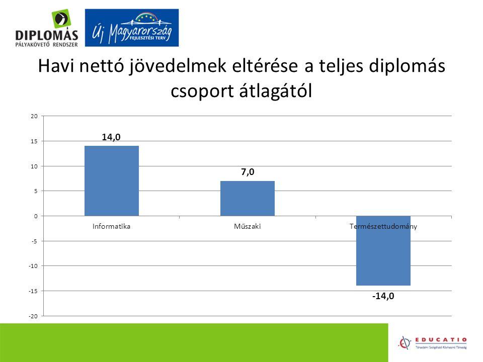 Havi nettó jövedelmek eltérése a teljes diplomás csoport átlagától