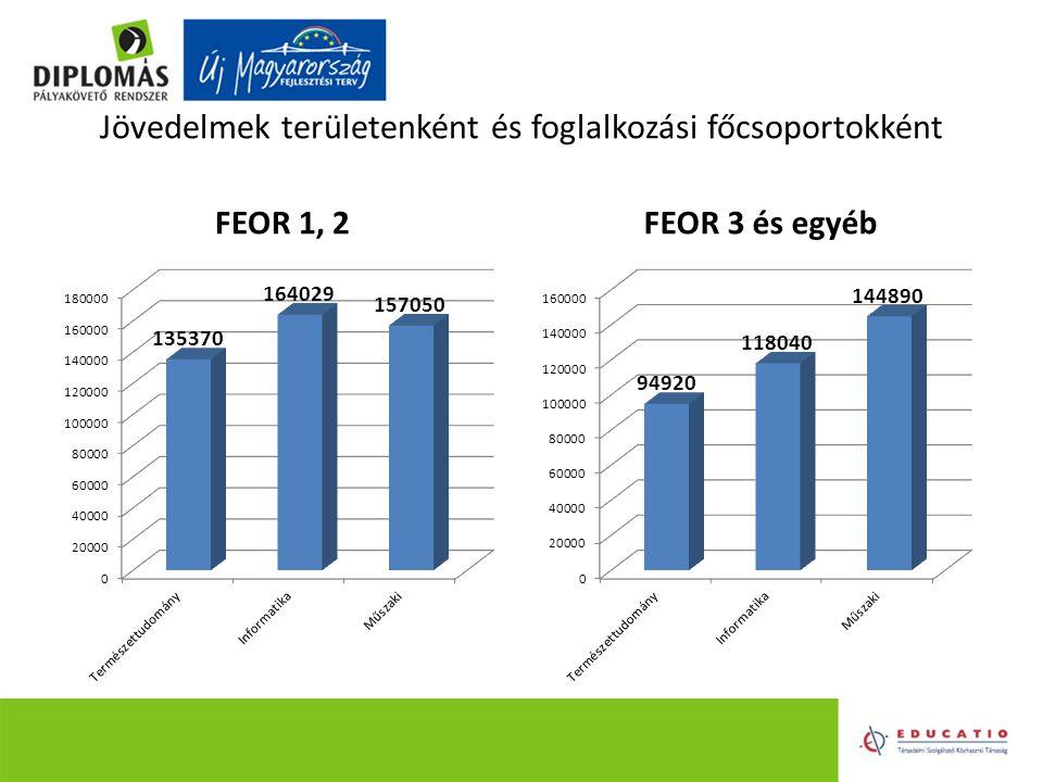 Jövedelmek területenként és foglalkozási főcsoportokként FEOR 1, 2FEOR 3 és egyéb