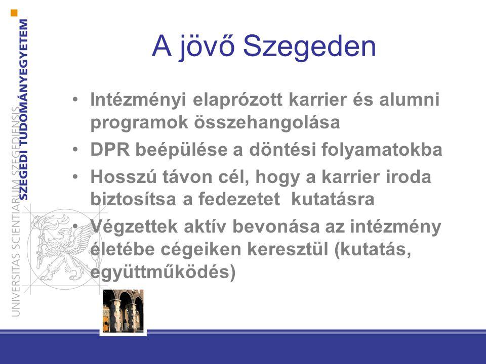 A jövő Szegeden Intézményi elaprózott karrier és alumni programok összehangolása DPR beépülése a döntési folyamatokba Hosszú távon cél, hogy a karrier iroda biztosítsa a fedezetet kutatásra Végzettek aktív bevonása az intézmény életébe cégeiken keresztül (kutatás, együttműködés)