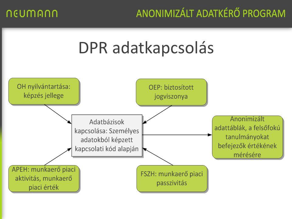 DPR adatkapcsolás