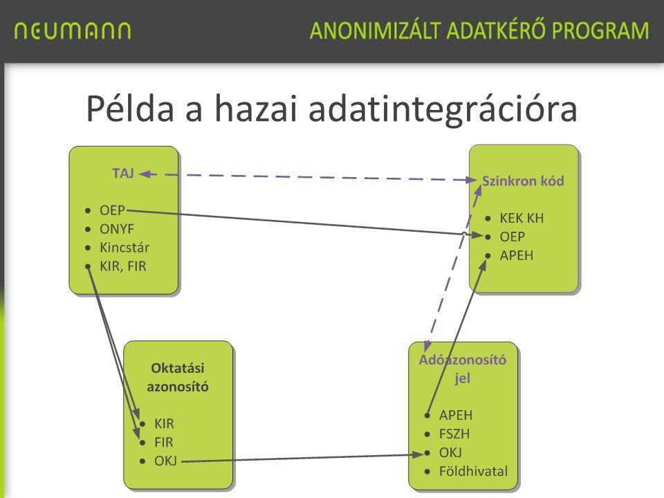 Az adatkérés folyamata Adatkérés indítása miniszteri levéllel Előkészítés menedzs- ment (egyez- tetés az adatszol- gáltatókkal) Megállapo -dás Adatbázi- sok kapcsolása