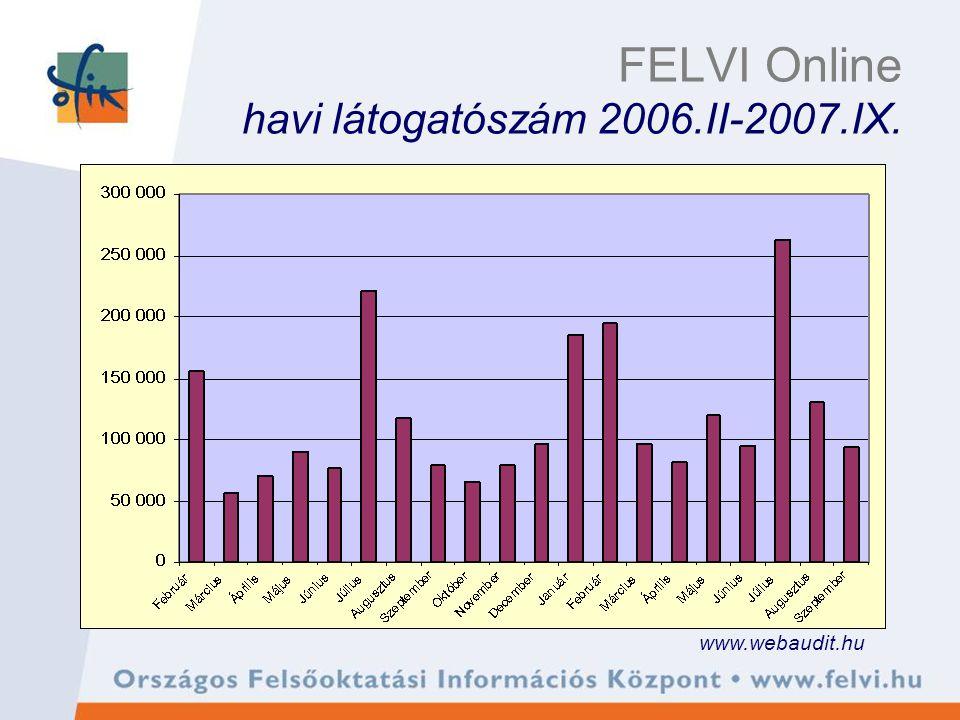 FELVI Online havi látogatószám 2006.II-2007.IX. www.webaudit.hu
