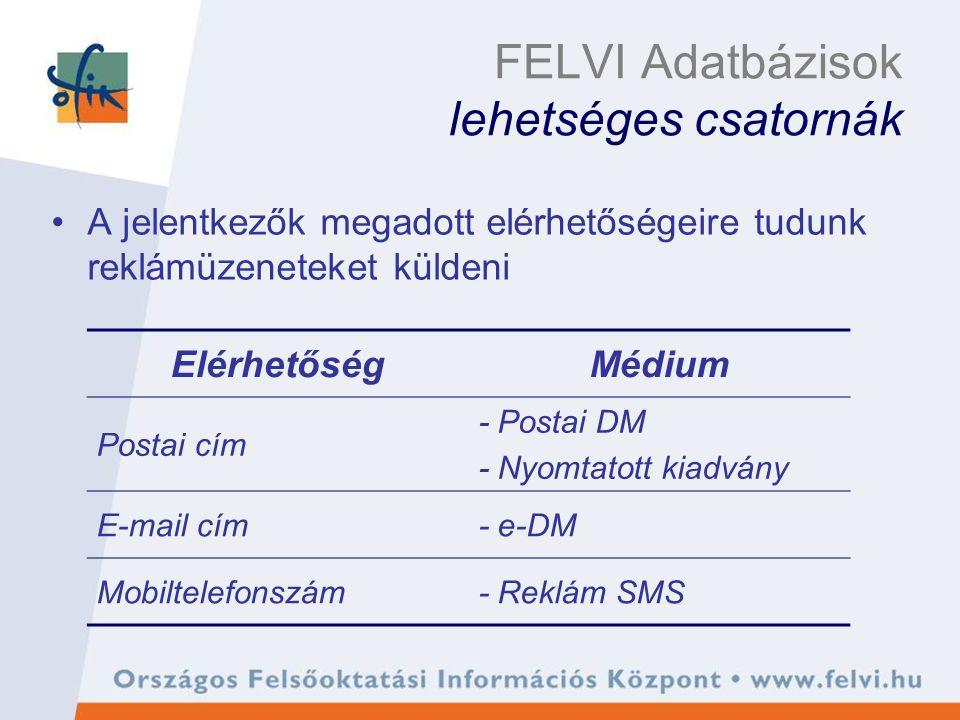 FELVI Adatbázisok lehetséges csatornák A jelentkezők megadott elérhetőségeire tudunk reklámüzeneteket küldeni ElérhetőségMédium Postai cím - Postai DM - Nyomtatott kiadvány E-mail cím- e-DM Mobiltelefonszám- Reklám SMS