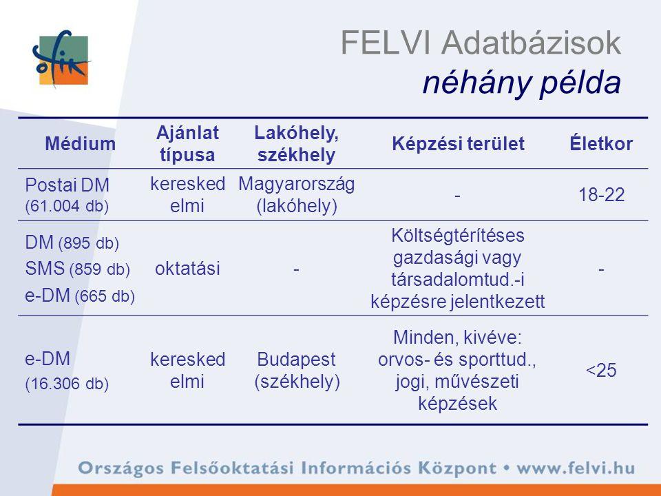 FELVI Adatbázisok néhány példa Médium Ajánlat típusa Lakóhely, székhely Képzési területÉletkor Postai DM (61.004 db) keresked elmi Magyarország (lakóhely) -18-22 DM (895 db) SMS (859 db) e-DM (665 db) oktatási- Költségtérítéses gazdasági vagy társadalomtud.-i képzésre jelentkezett - e-DM (16.306 db) keresked elmi Budapest (székhely) Minden, kivéve: orvos- és sporttud., jogi, művészeti képzések <25