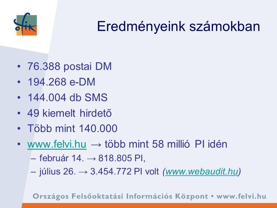 Eredményeink számokban 76.388 postai DM 194.268 e-DM 144.004 db SMS 49 kiemelt hirdető Több mint 140.000 www.felvi.hu → több mint 58 millió PI idénwww.felvi.hu –február 14.
