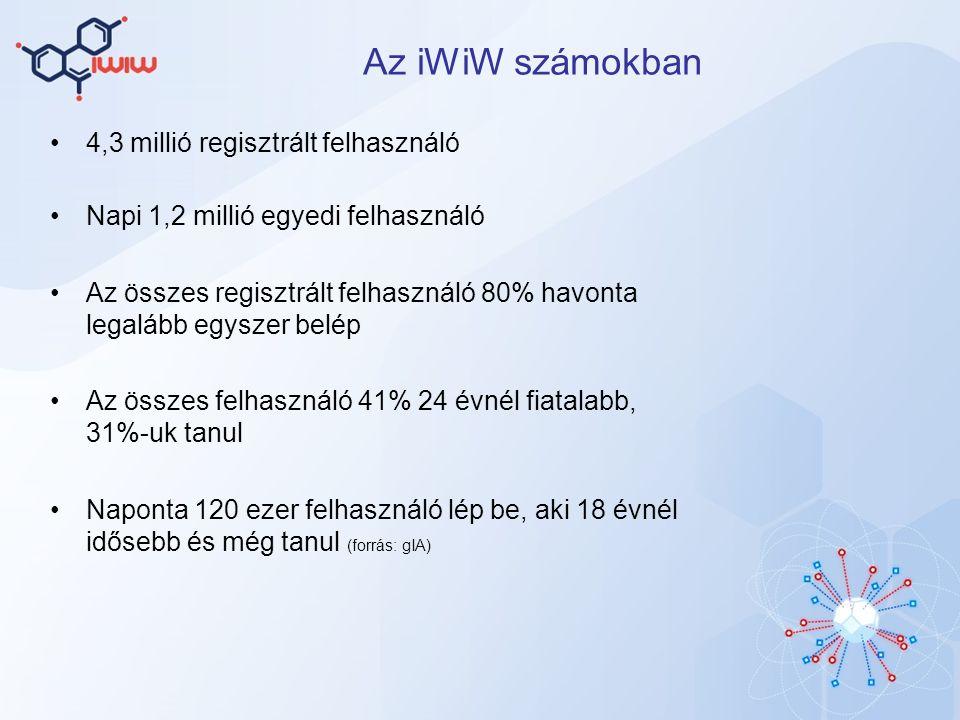 Az iWiW számokban 4,3 millió regisztrált felhasználó Napi 1,2 millió egyedi felhasználó Az összes regisztrált felhasználó 80% havonta legalább egyszer