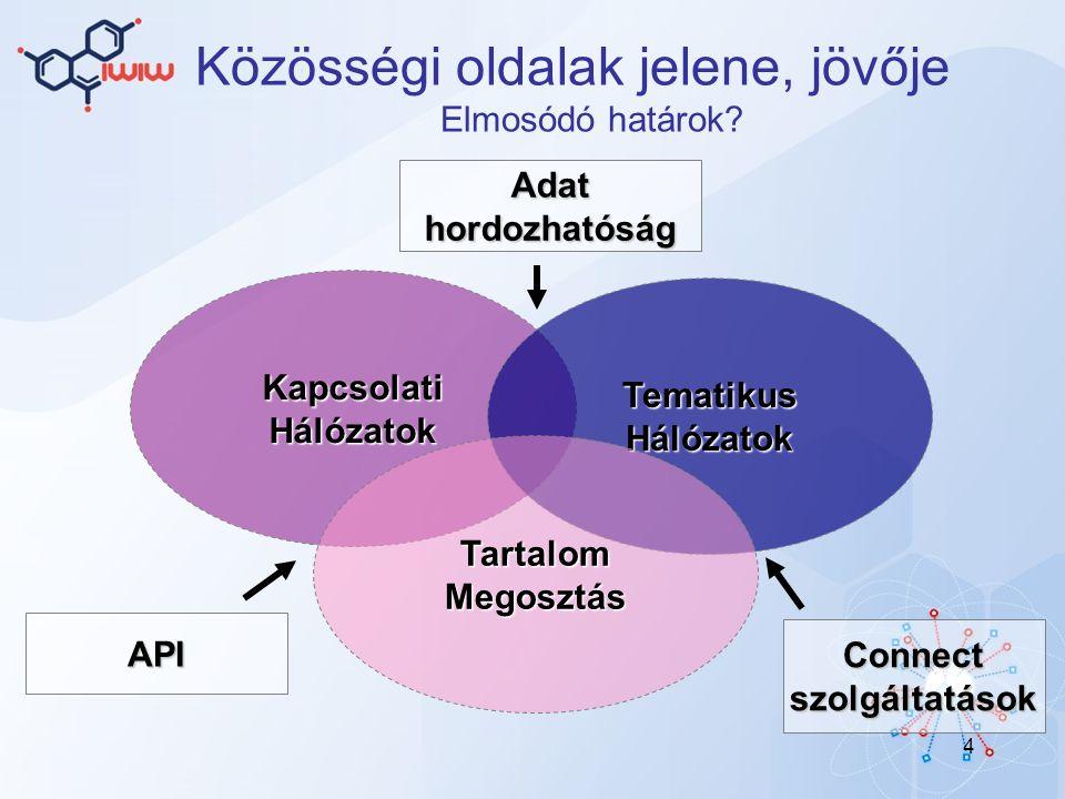 4 Közösségi oldalak jelene, jövője Elmosódó határok.