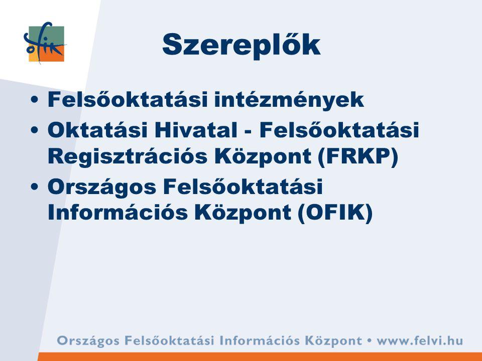 Szereplők Felsőoktatási intézmények Oktatási Hivatal - Felsőoktatási Regisztrációs Központ (FRKP) Országos Felsőoktatási Információs Központ (OFIK)
