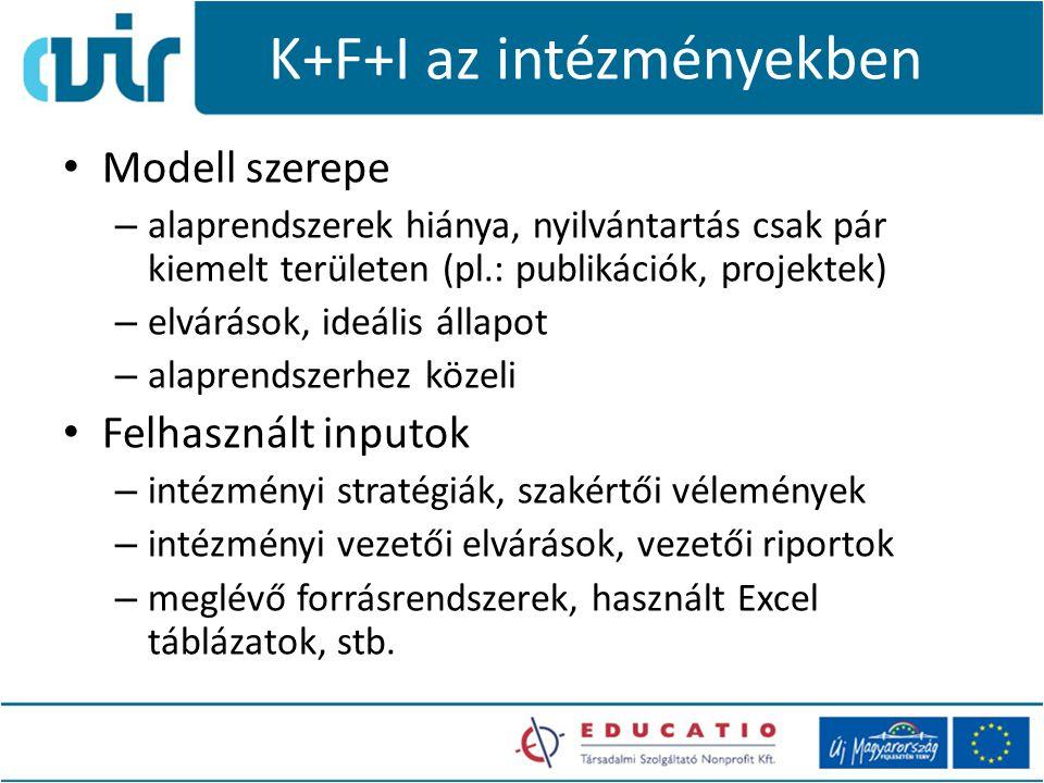 K+F+I az intézményekben Modell szerepe – alaprendszerek hiánya, nyilvántartás csak pár kiemelt területen (pl.: publikációk, projektek) – elvárások, ideális állapot – alaprendszerhez közeli Felhasznált inputok – intézményi stratégiák, szakértői vélemények – intézményi vezetői elvárások, vezetői riportok – meglévő forrásrendszerek, használt Excel táblázatok, stb.