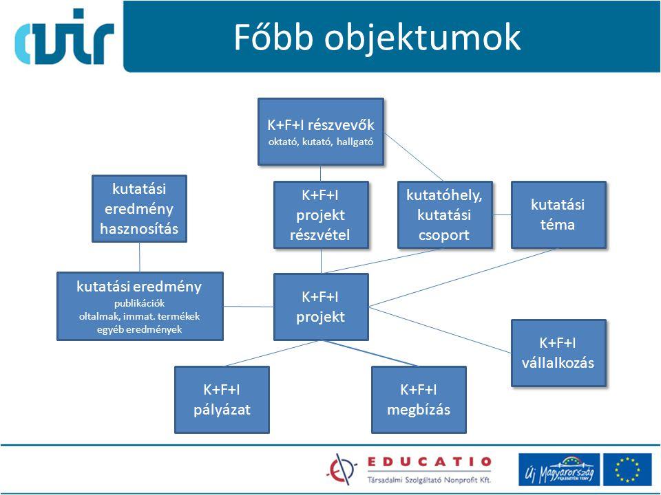 Főbb objektumok K+F+I projekt kutatási eredmény publikációk oltalmak, immat.