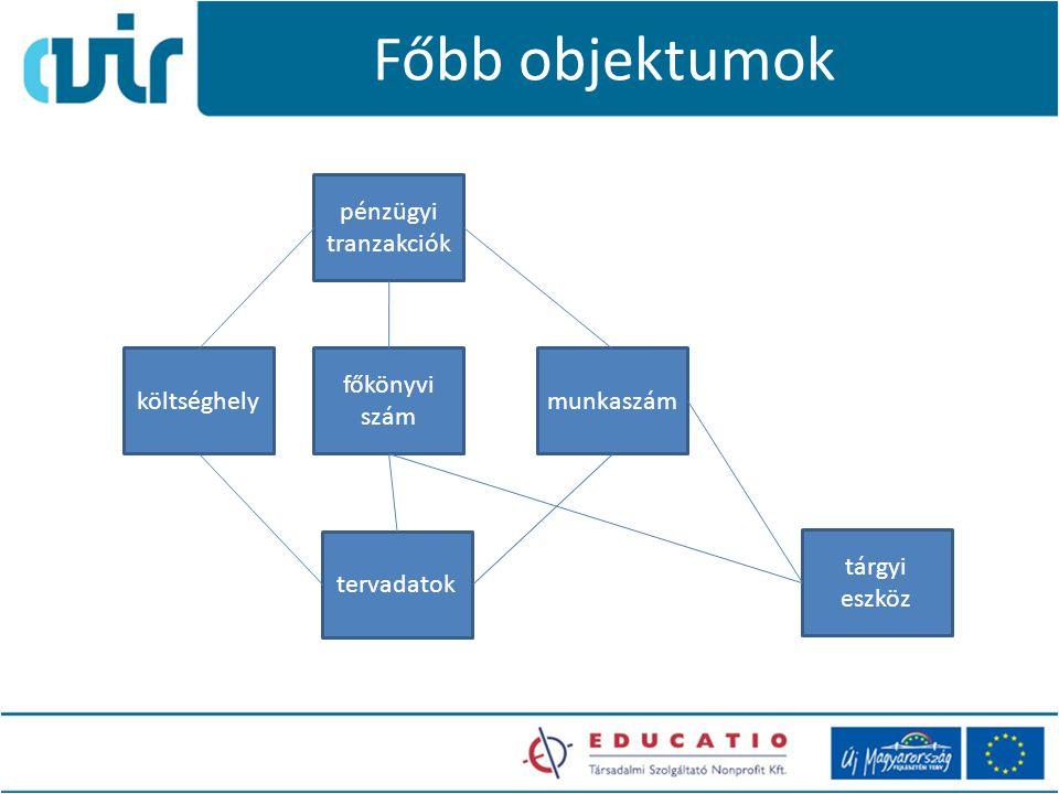 Főbb objektumok pénzügyi tranzakciók munkaszám tárgyi eszköz tervadatok főkönyvi szám költséghely