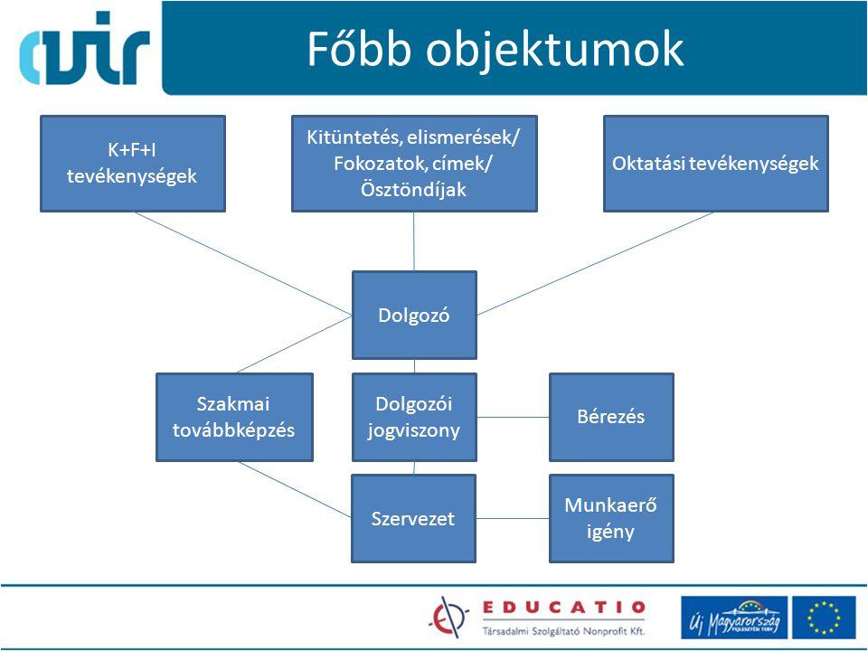 Főbb objektumok K+F+I tevékenységek Szervezet Bérezés Oktatási tevékenységek Szakmai továbbképzés Dolgozó Kitüntetés, elismerések/ Fokozatok, címek/ Ösztöndíjak Dolgozói jogviszony Munkaerő igény