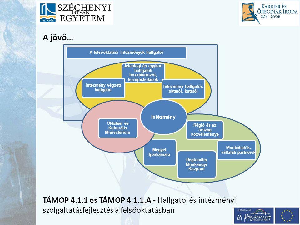 A jövő… TÁMOP 4.1.1 és TÁMOP 4.1.1.A - Hallgatói és intézményi szolgáltatásfejlesztés a felsőoktatásban Régió és az ország közvéleménye Jelenlegi és e