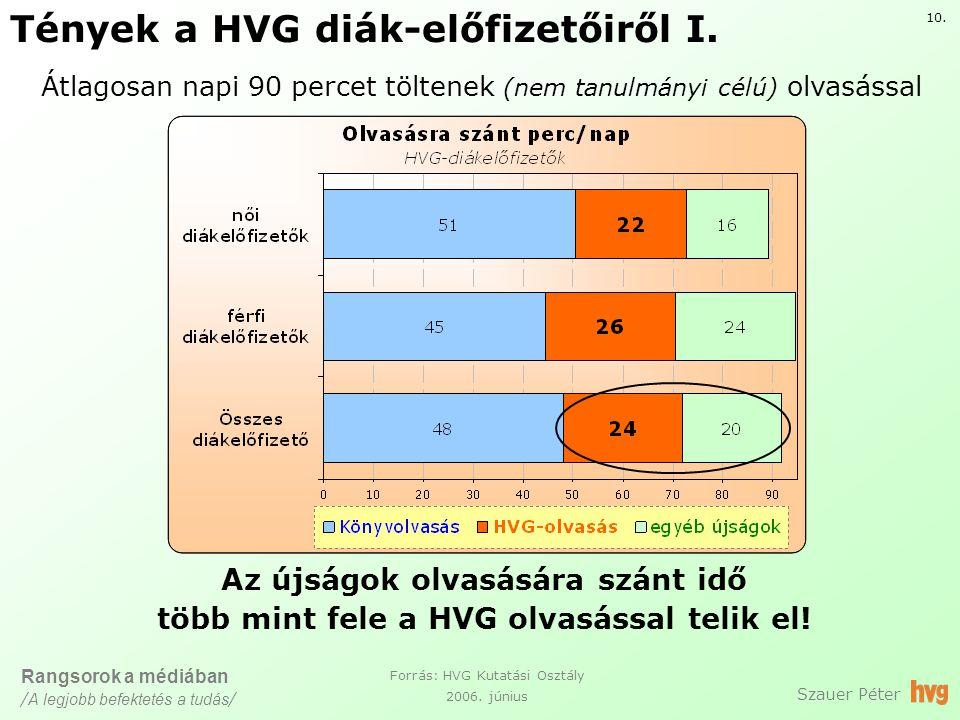 Tények a HVG diák-előfizetőiről I. Szauer Péter Forrás: HVG Kutatási Osztály 2006.
