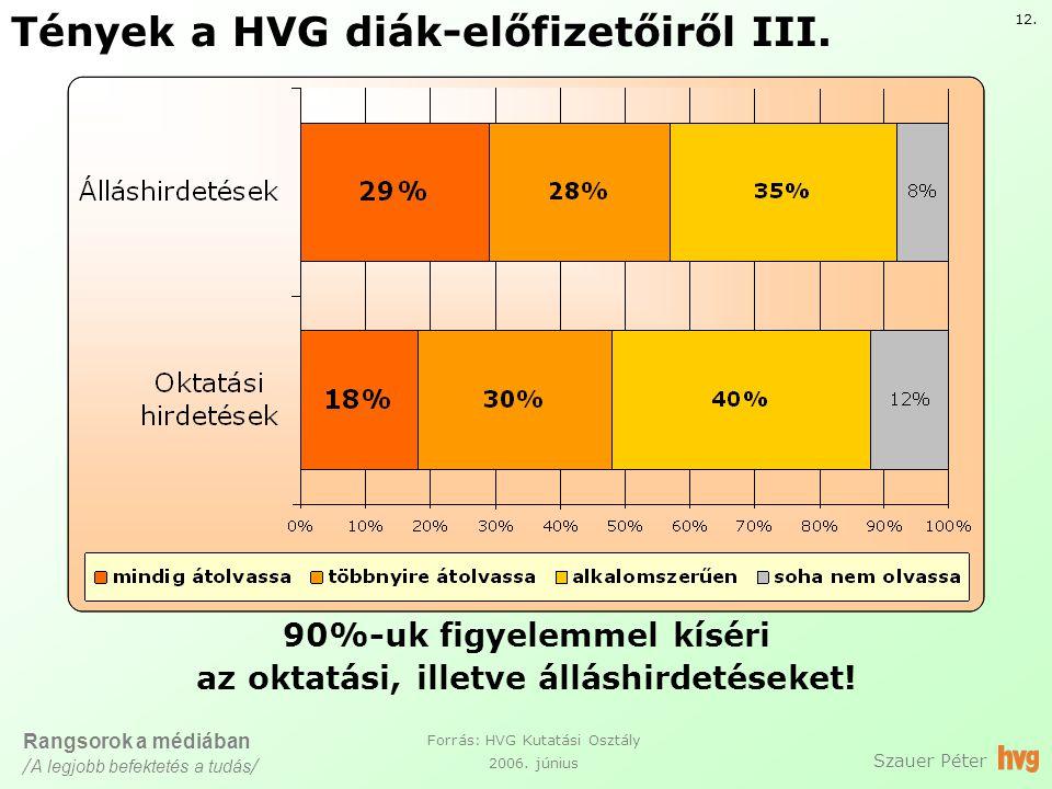 Tények a HVG diák-előfizetőiről III. Szauer Péter Forrás: HVG Kutatási Osztály 2006.