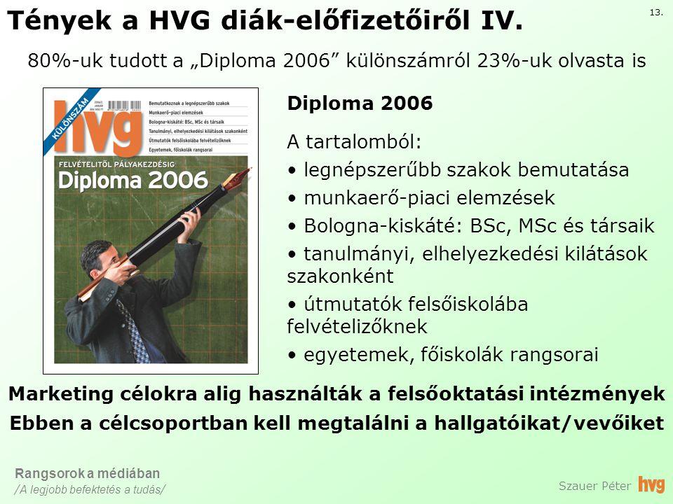 Tények a HVG diák-előfizetőiről IV.