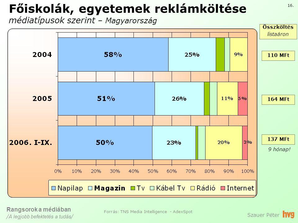 Főiskolák, egyetemek reklámköltése médiatípusok szerint – Magyarország Szauer Péter 16.