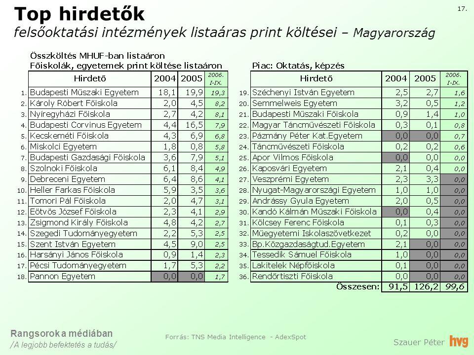 Top hirdetők felsőoktatási intézmények listaáras print költései – Magyarország Szauer Péter 17.
