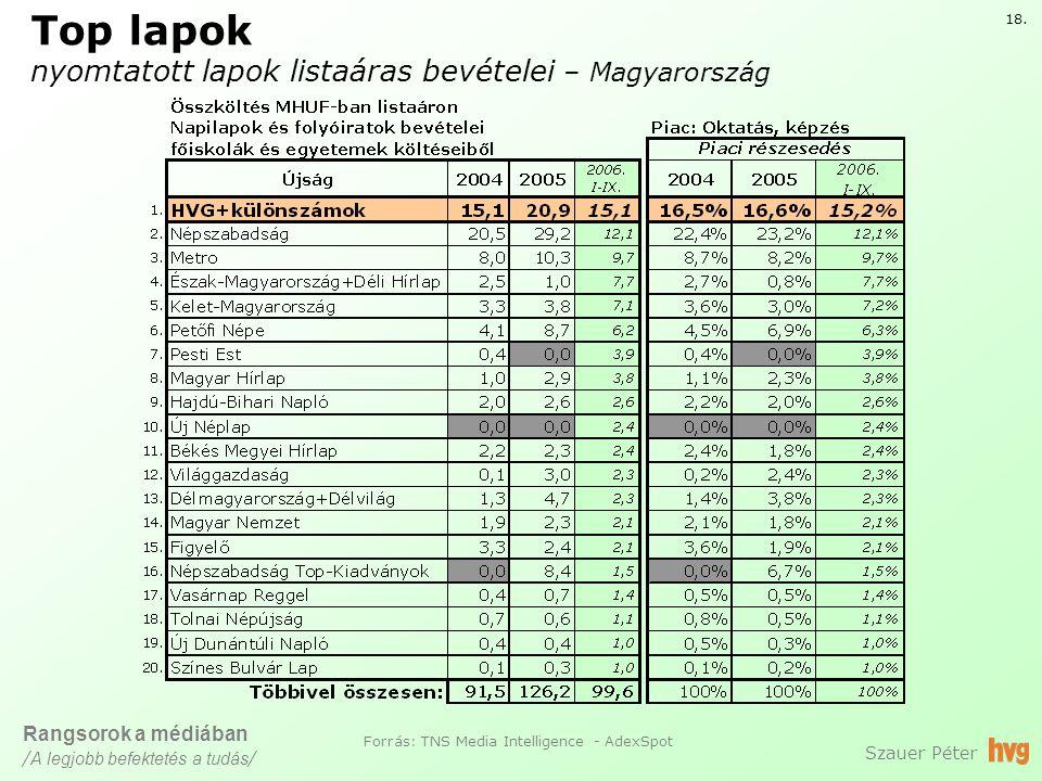 Top lapok nyomtatott lapok listaáras bevételei – Magyarország Szauer Péter Forrás: TNS Media Intelligence - AdexSpot 18.