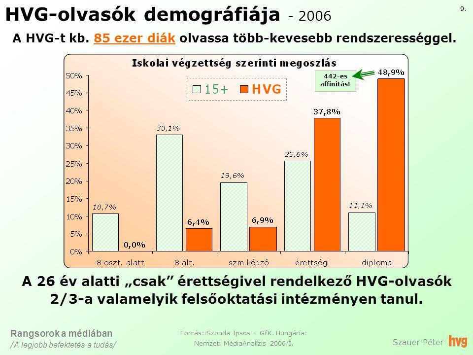 HVG-olvasók demográfiája - 2006 Szauer Péter Forrás: Szonda Ipsos – GfK.