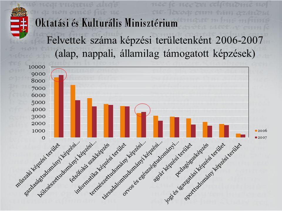 Felvettek száma képzési területenként 2006-2007 (alap, nappali, államilag támogatott képzések)